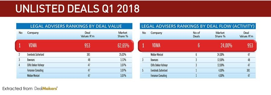 VDMA – NO.1 LAW FIRM IN SOUTH AFRICA IN THE UNLISTED MERGERS AND ACQUISITIONS ARENA FOR 1ST QUARTER 2018.